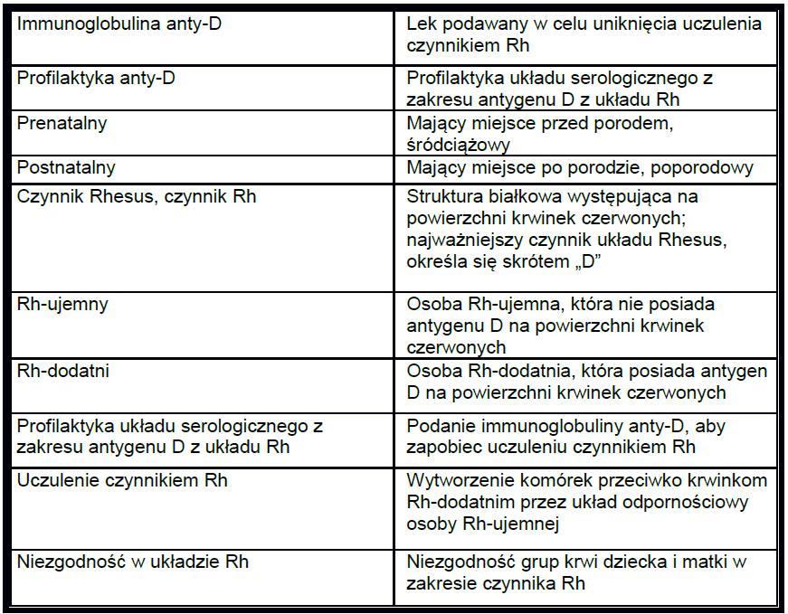 Opieka nad ciężarną z grupą krwi RH- słownik